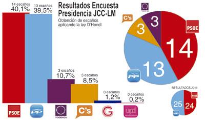 Page vencería aunque sin mayoría, en la encuesta de La Voz del Tajo