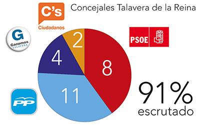 El PP gana en Talavera aunque pierde la mayoría, el PSOE baja e irrumpen Ganemos y Ciudadanos
