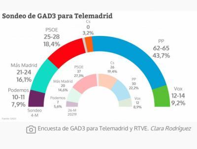 4-M | Este será el ganador de las Elecciones, según las encuestas