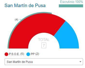 El PSOE sigue gobernando en el Ayuntamiento de San Martín de Pusa
