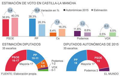 Page rozaría la mayoría absoluta en las autonómicas de mayo en CLM