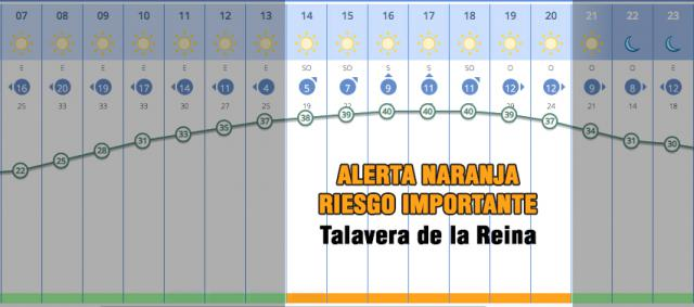 ATENCIÓN | Alerta Naranja con riesgo importante: hasta 41 grados este lunes