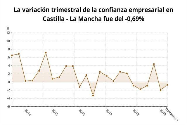 La confianza empresarial cae en Castilla-La Mancha un 0,7% en el primer trimestre