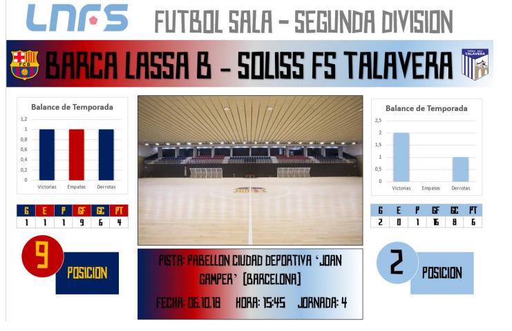El Soliss FS Talavera visita al siempre complicado filial del Barça Lassa