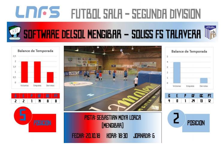 El Soliss FS Talavera se enfrenta este sábado al peligroso Software Delsol Mengíbar