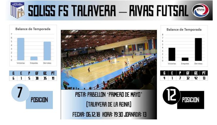 El Soliss FS Talavera se ve las caras este jueves ante el Rivas Futsal
