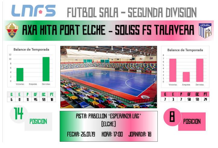 El Soliss FS Talavera se enfrenta este sábado al Axa Hita Port Elche CF