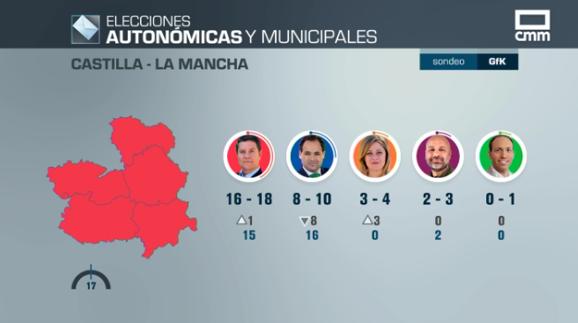 El PSOE de García-Page ganaría las elecciones en CLM con mayoría absoluta