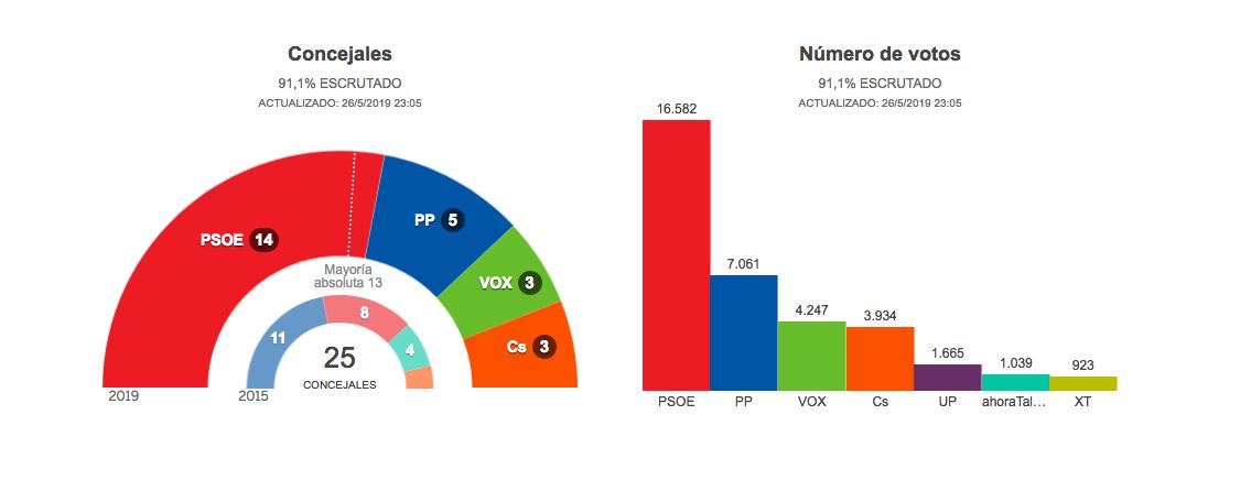 Mayoría absoluta para el PSOE Talavera con el 91% escrutado