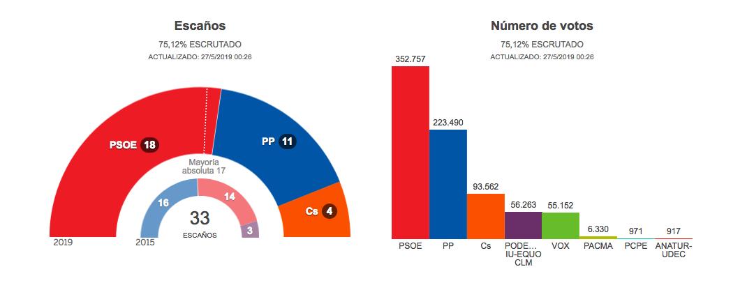 Mayoría para el PSOE de Page con 18 escaños, con el 75% escrutado