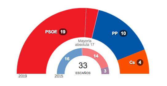 Así queda Castilla-La Mancha tras el resultado de las elecciones autonómicas