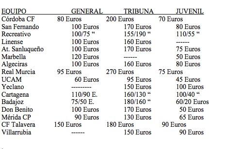 El precios de los abonos en el Grupo IV de Segunda B