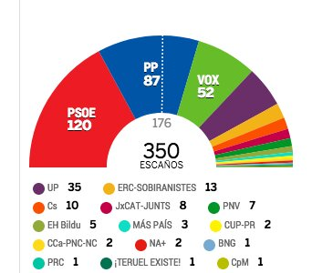 ESPECIAL 10-N | El PSOE gana las elecciones, VOX asciende y Rivera se hunde