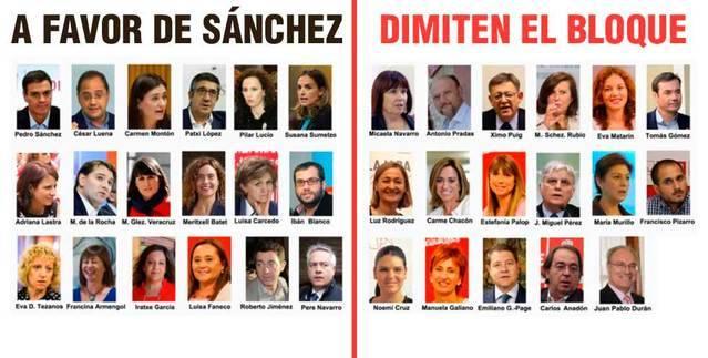 17 miembros de la Ejecutiva Federal del PSOE dimiten para forzar la salida del secretario general Pedro S�nchez