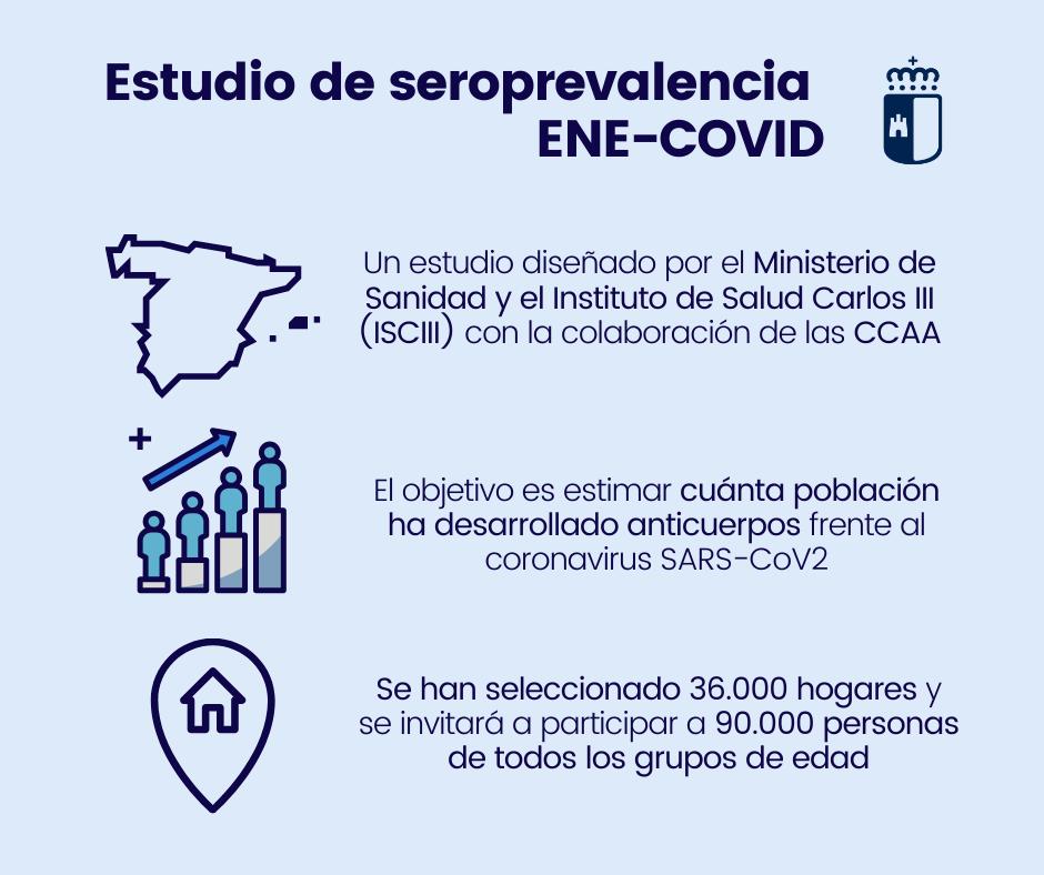 COVID-19 | Más de 6.700 castellanomanchegos participan en el Estudio Nacional de Seroprevalencia