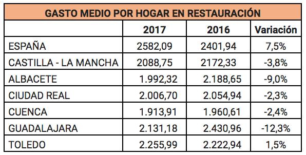 Las familias castellano-manchegas gastaron 2.088€ anuales de media en comer fuera de casa