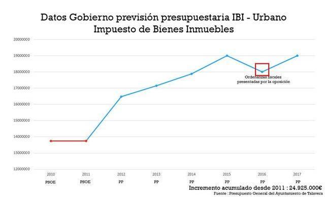 El PSOE asegura que se han recaudado 25 millones más por IBI desde que gobierna el PP en Talavera