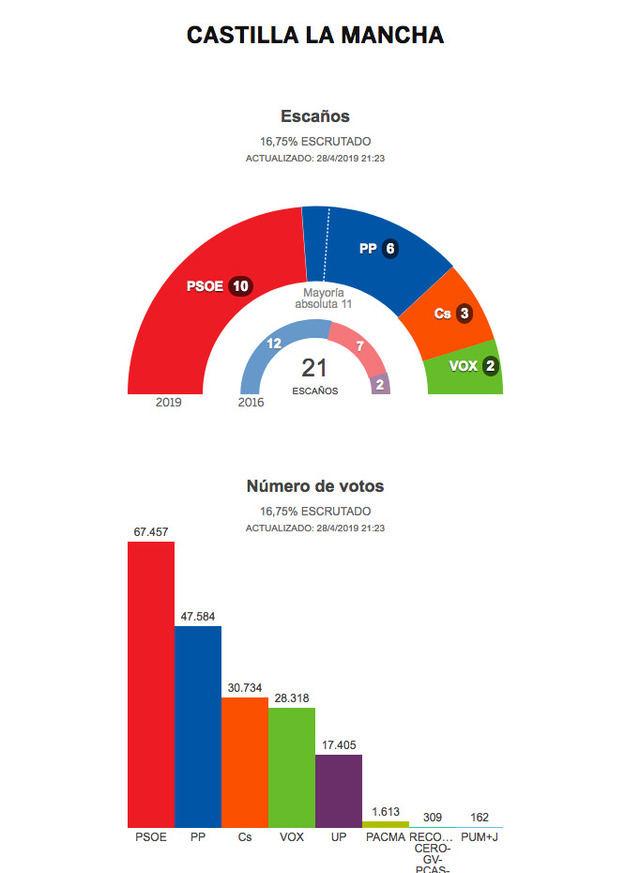 Por el momento, PSOE podría conseguir 10 escaños en Castilla-La Mancha