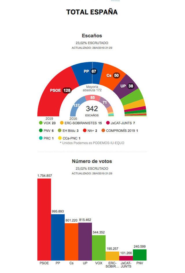 PSOE podría lograr 128 escaños en España