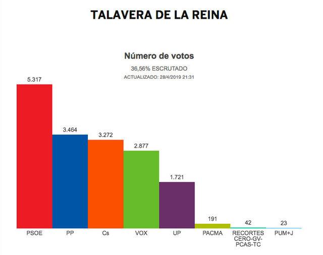 En Talavera también gana el PSOE