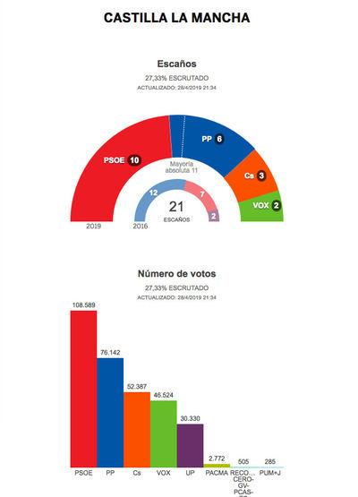 Resultados en Castilla-La Mancha tras el 28% de escrutinio