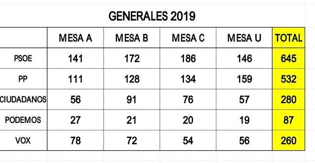 PSOE, PP y Ciudadanos, los más votados en Velada