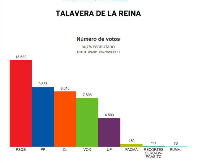 A punto de finalizar el recuento de votos en Talavera