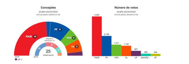 Con el 25% escrutado, el PSOE ganaría las elecciones talaveranas