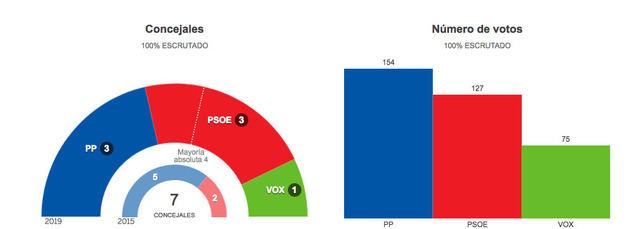 Mismo número de concejales para el PP y PSOE de Cervera