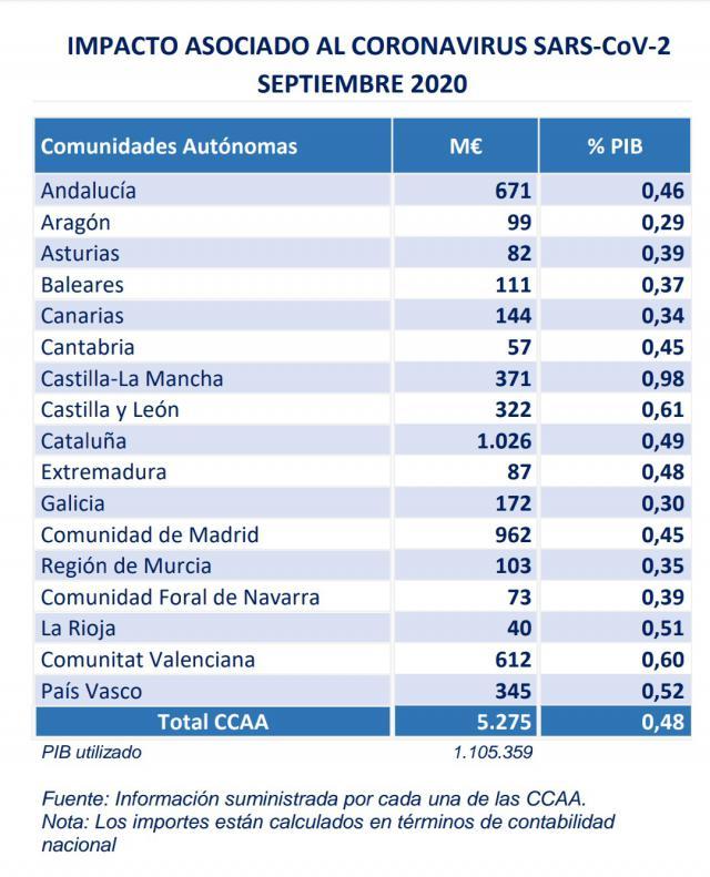 COVID-19 | CLM es la Comunidad Autónoma que mayor esfuerzo económico realiza para combatir el coronavirus