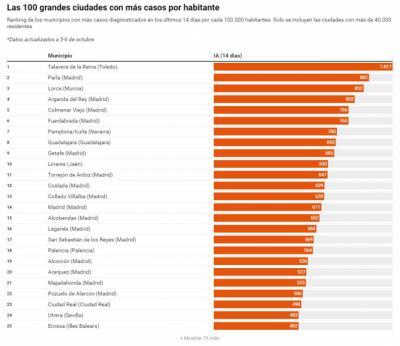 RANKING | Talavera, líder en casos diagnosticados de COVID por 100.000 habitantes
