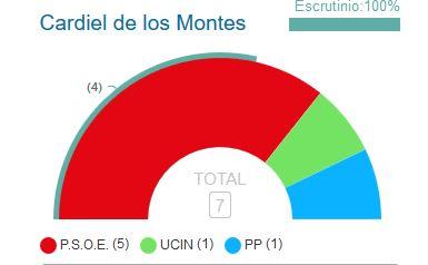 El PSOE vence en Cardiel de los Montes