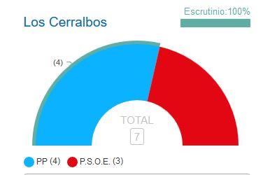 Los Cerralbos da la victoria al PP en las elecciones municipales