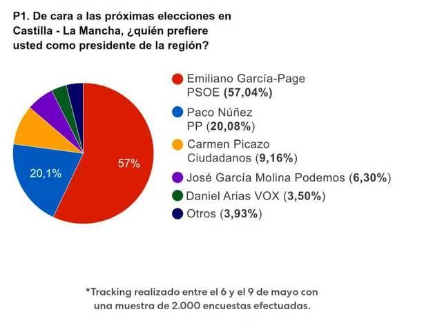 Una nueva encuesta da la mayoría a García-Page