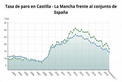 La Junta destaca la creación de casi 100.000 empleos esta legislatura frente a los 50.000 parados más de la anterior