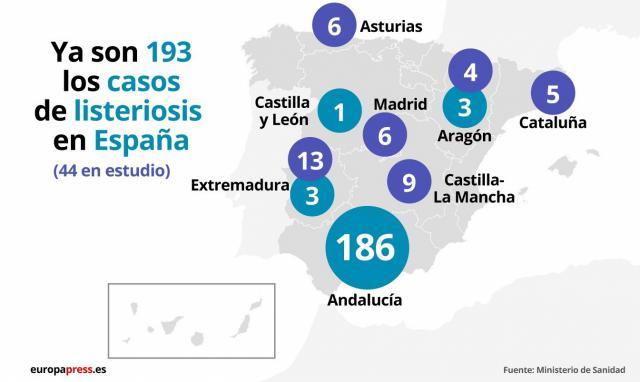 Sanidad confirma 9 casos de listeriosis en investigación en Castilla-La Mancha