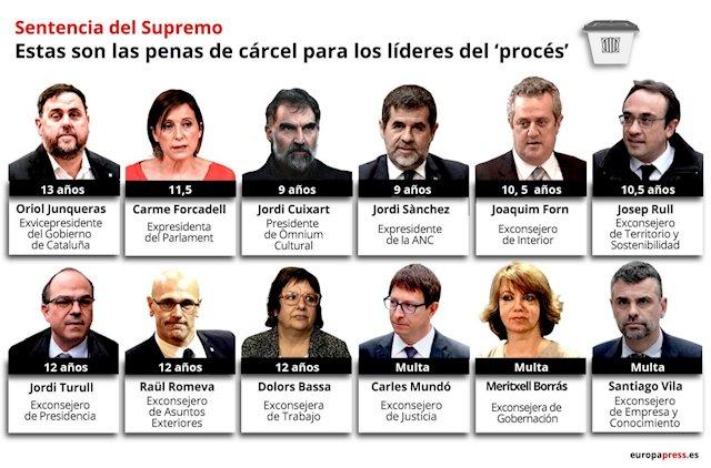 Sentencia 'procés' | Europa Press