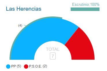 El PP continuará con su gobierno municipal en Las Herencias