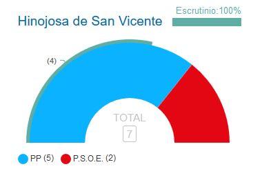 Victoria para el PP en Hinojosa de San Vicente