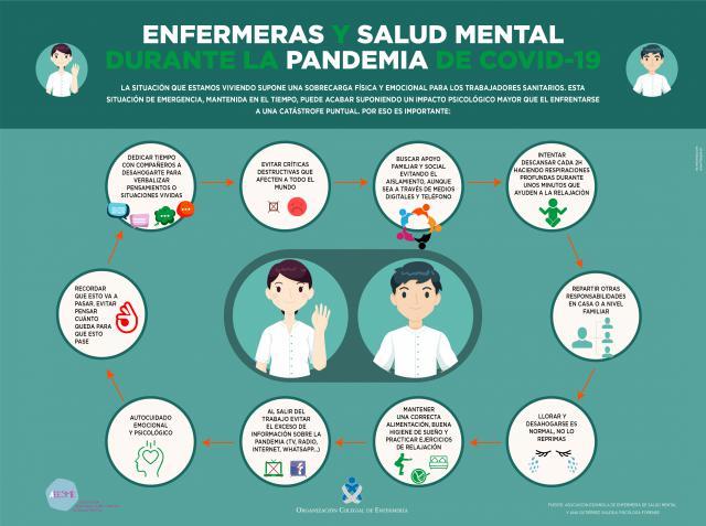 CORONAVIRUS | Decálogo de Salud Mental para enfermera