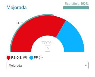 El PSOE sigue gobernando en el Ayuntamiento de Mejorada