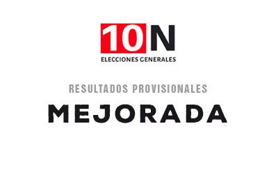ESPECIAL 10-N | Ya se conocen los votos en Mejorada