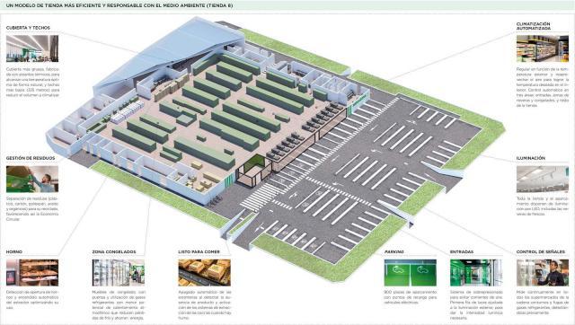 MERCADONA | Invierte 40 millones de euros en reformar varias tiendas en CLM