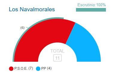 Antonio Talavera, nuevo alcalde socialista de Los Navalmorales