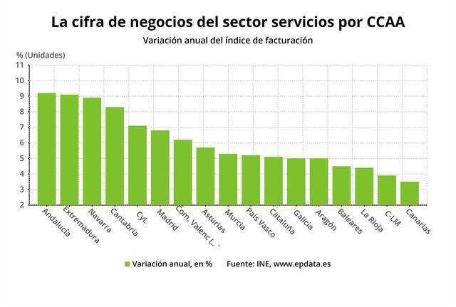 El sector servicios castellano-manchego acrecenta el crecimiento de su facturación