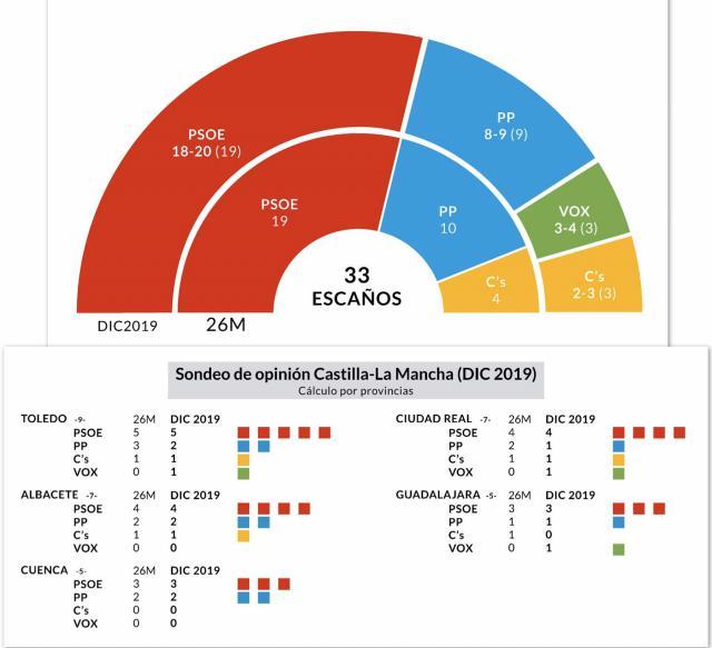 """Mora: """"El sondeo del PSOE CLM confirma el apoyo al Gobierno de Page"""""""