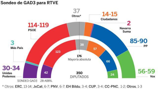 ESPECIAL 10-N | Sondeo: El PSOE gana, el PP crece, Vox se dispara, UP sería cuarta fuerza y Cs se desploma