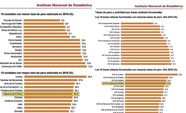Pues estamos casi igual: Talavera, la 6ª ciudad con más paro de España