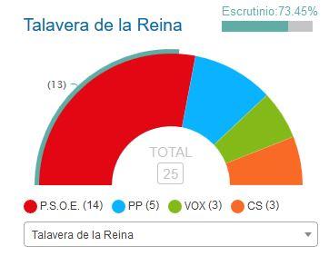 Mayoría absoluta para el PSOE talaverano a falta de un cuarto de los votos