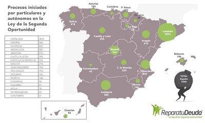 Más de 220 personas arruinadas en Castilla La Mancha se acogen a la Ley de Segunda Oportunidad